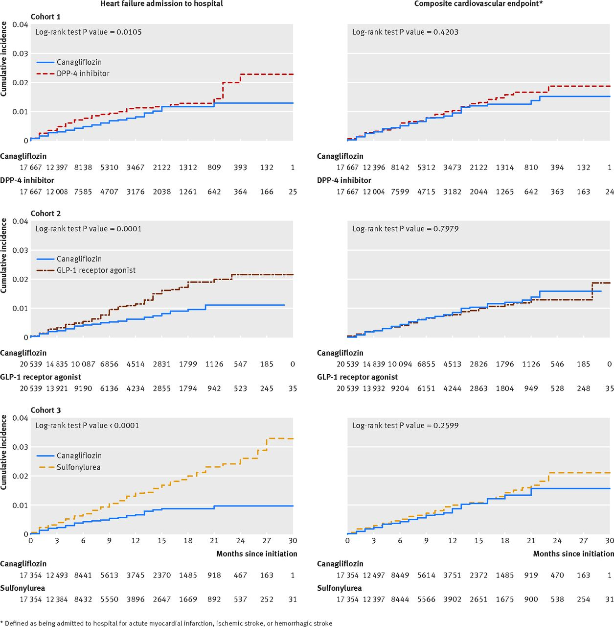 Cardiovascular outcomes associated with canagliflozin versus