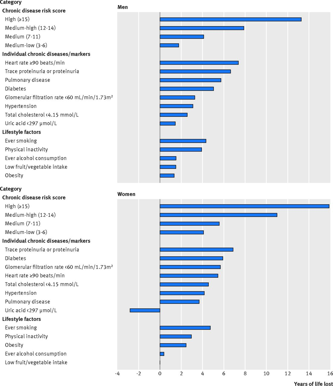 Cancer risk associated with chronic diseases and disease