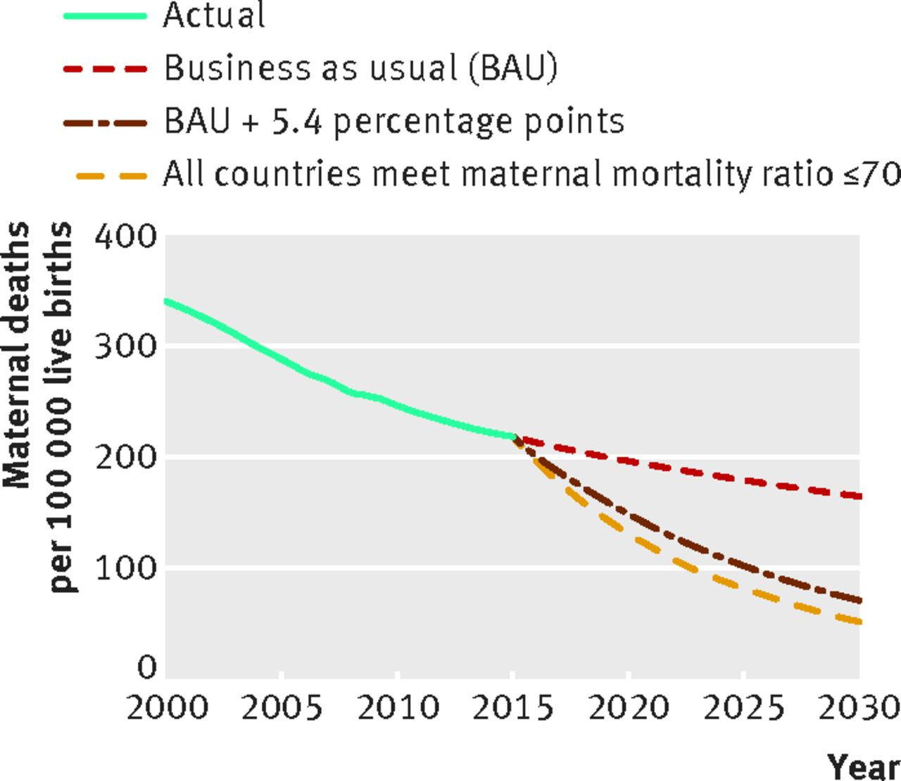 How many lives are at stake? Assessing 2030 sustainable