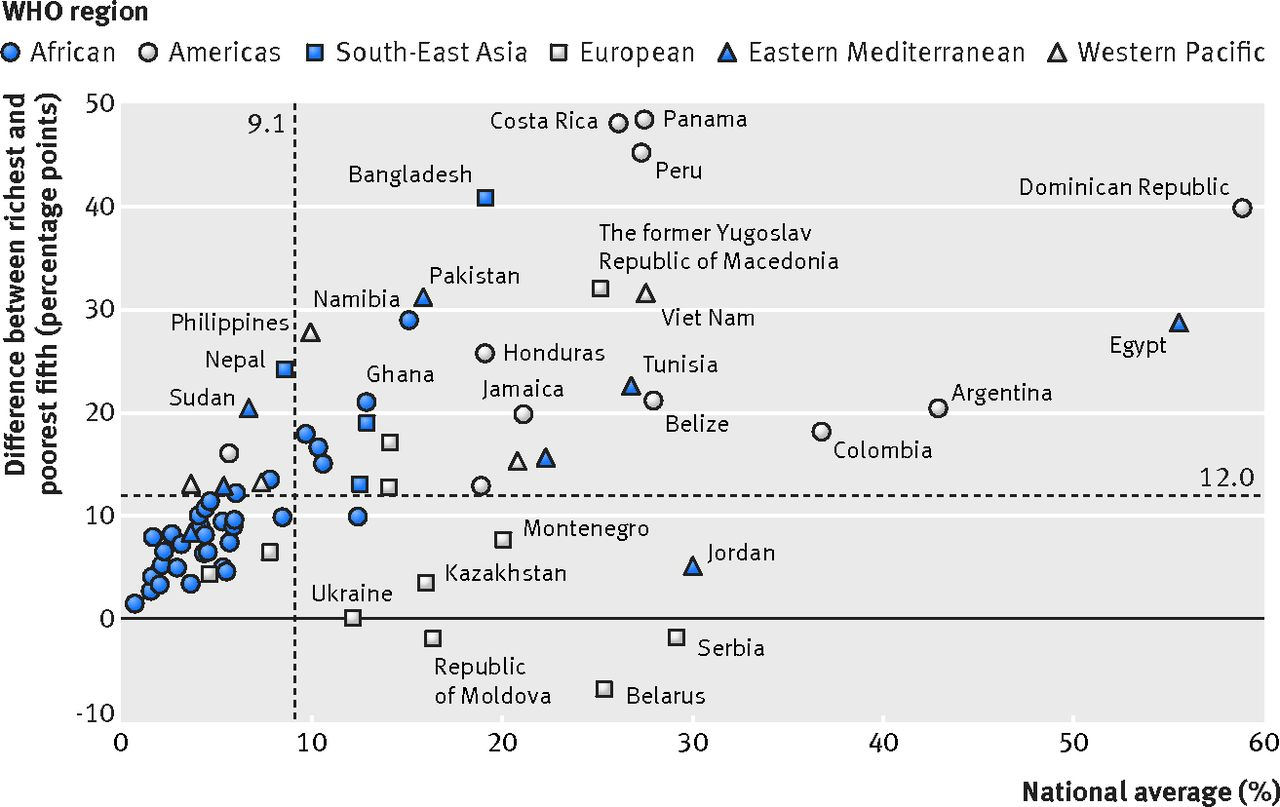 Within country inequalities in caesarean section rates