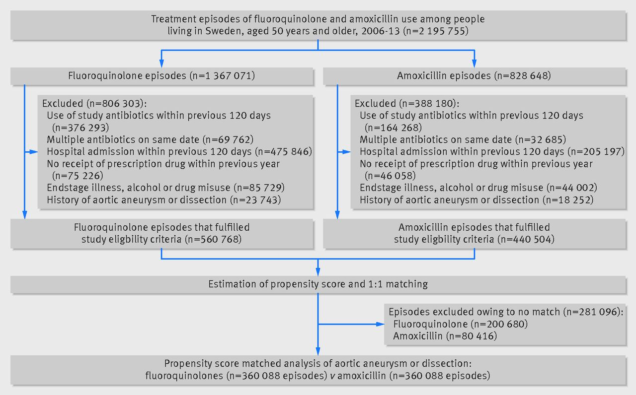 fluoroquinolone use and risk of aortic aneurysm and dissection