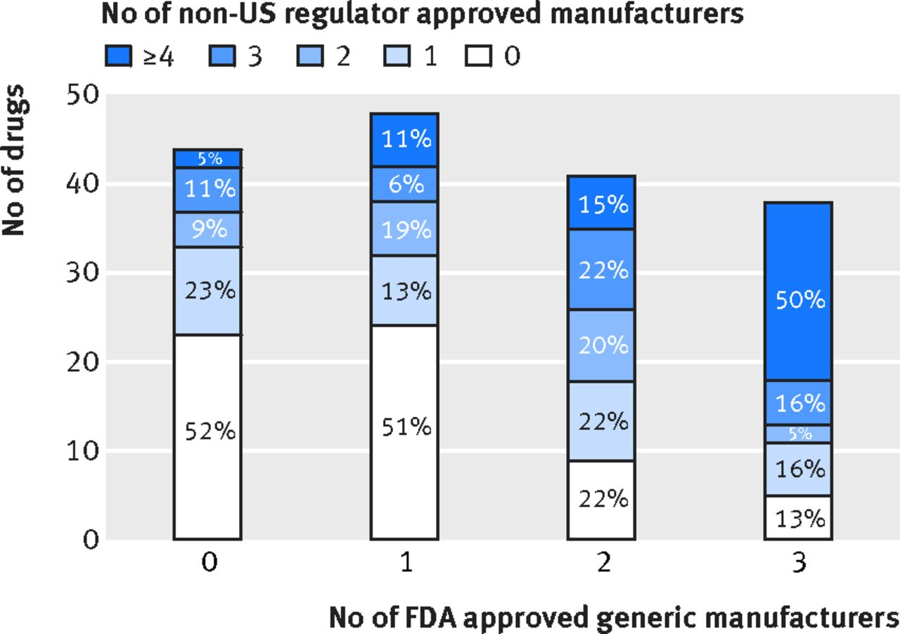 Affordability and availability of off-patent drugs in the