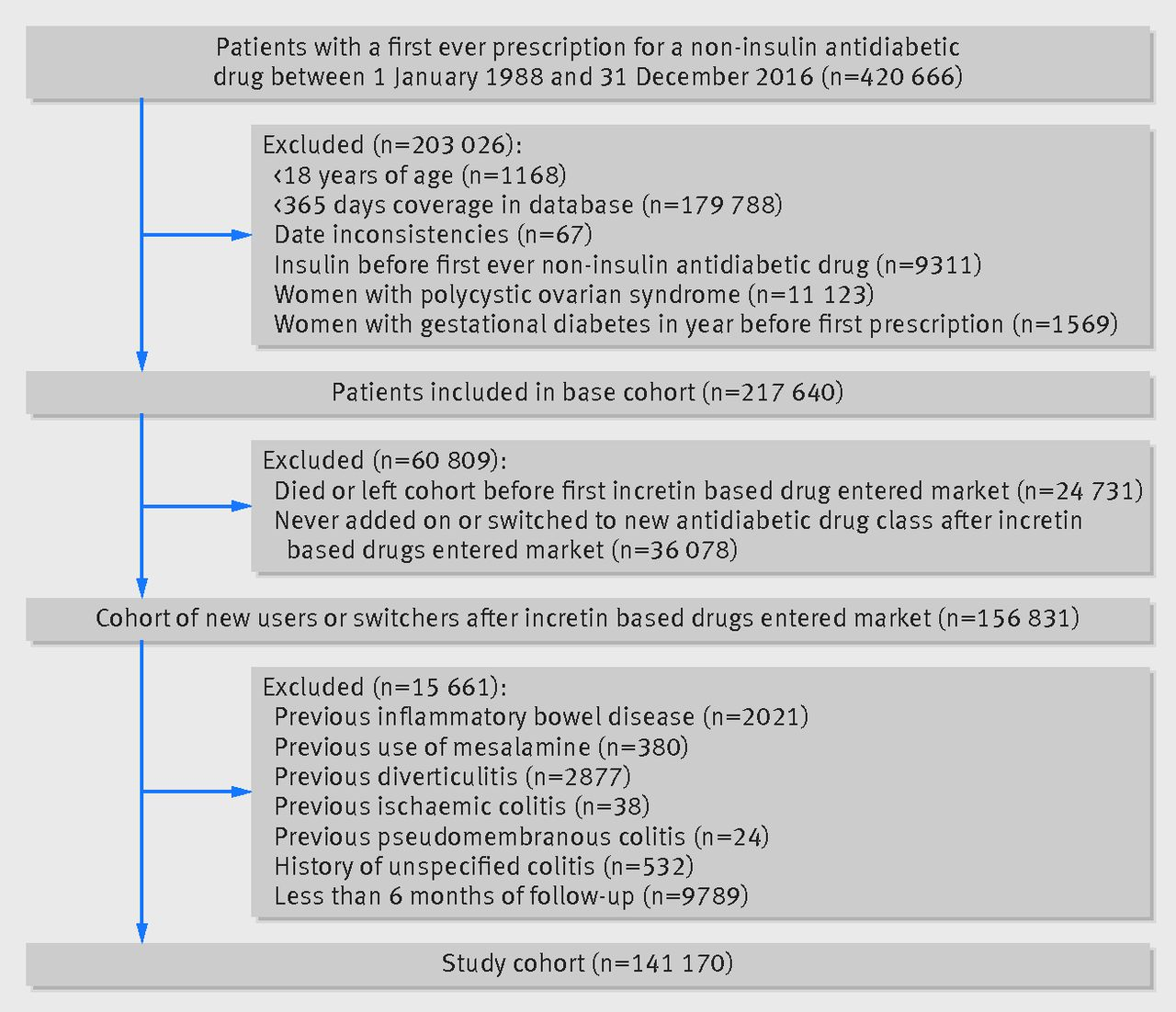 dipeptidyl peptidase 4 inhibitors and incidence of inflammatory