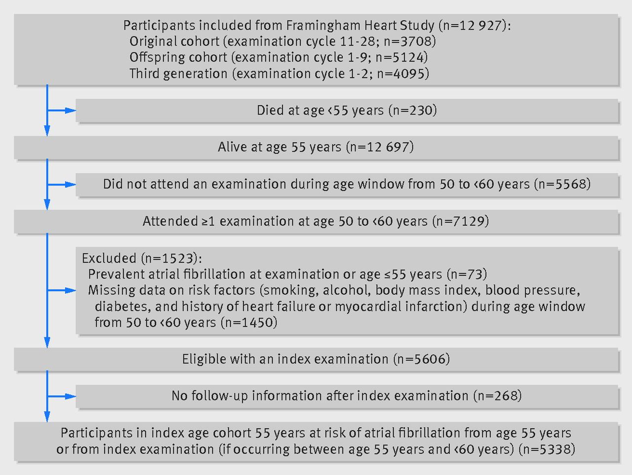 Lifetime risk of atrial fibrillation according to optimal ...