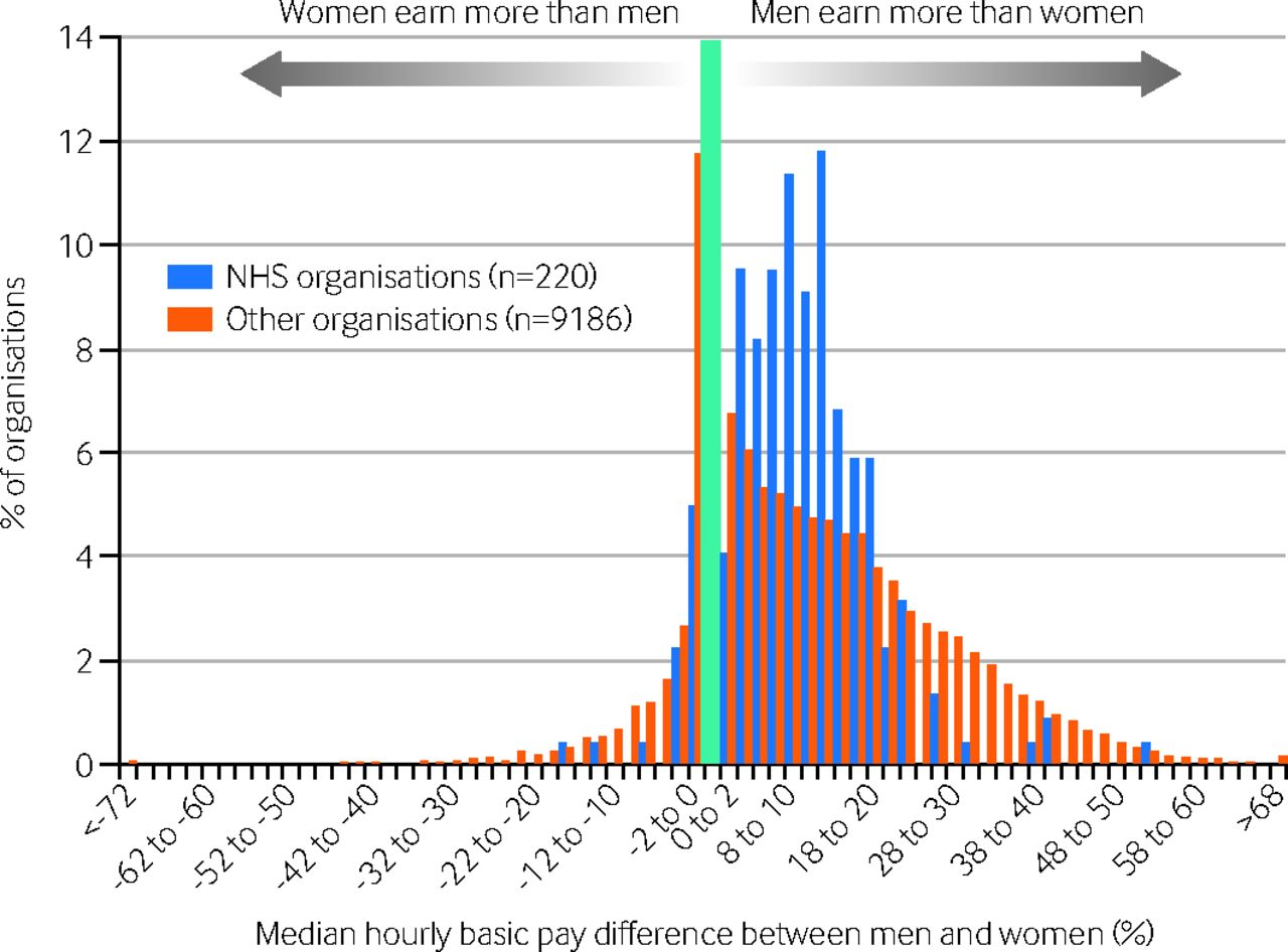 the gender pay gap in the nhs the bmj