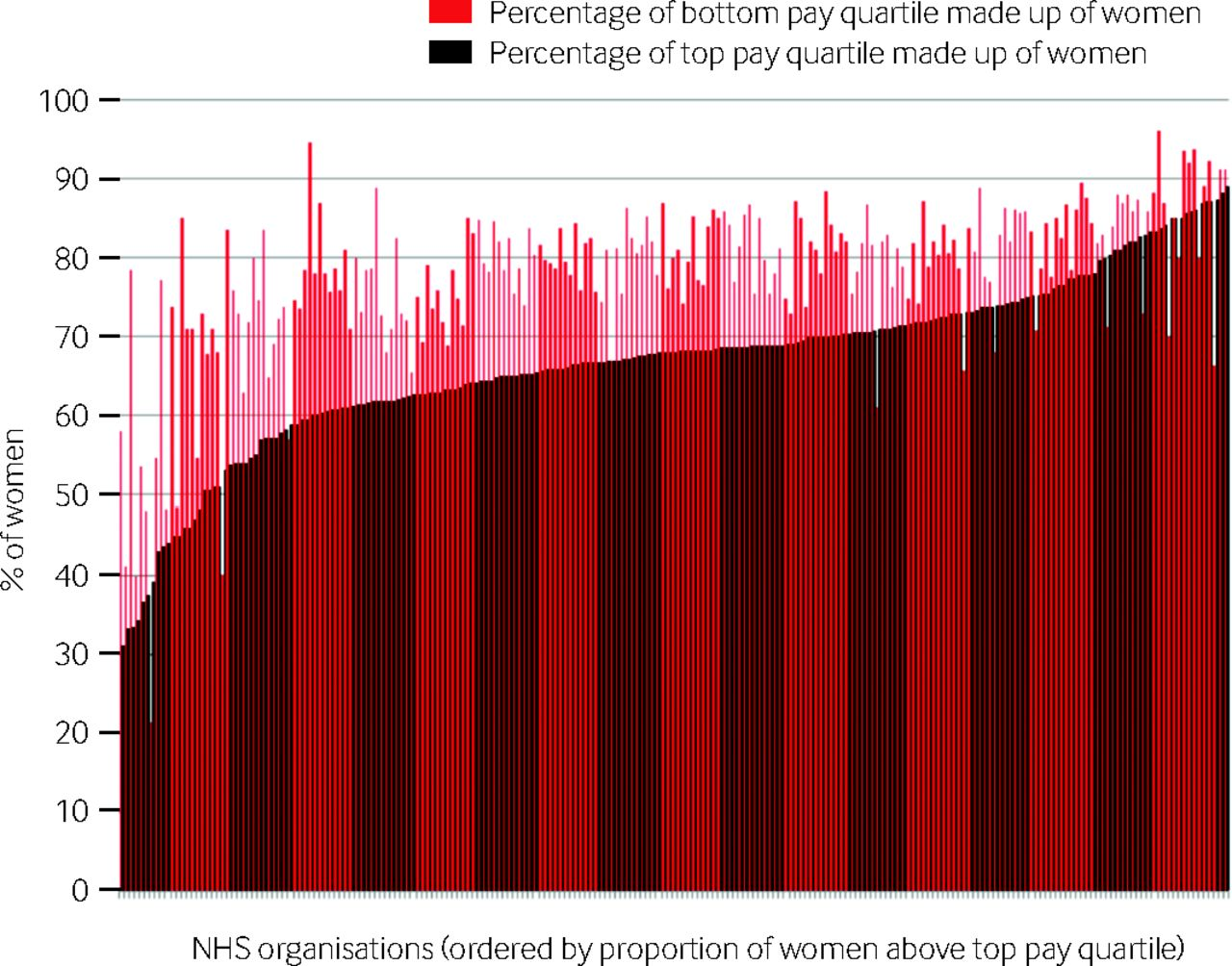 The gender pay gap in the NHS | The BMJ
