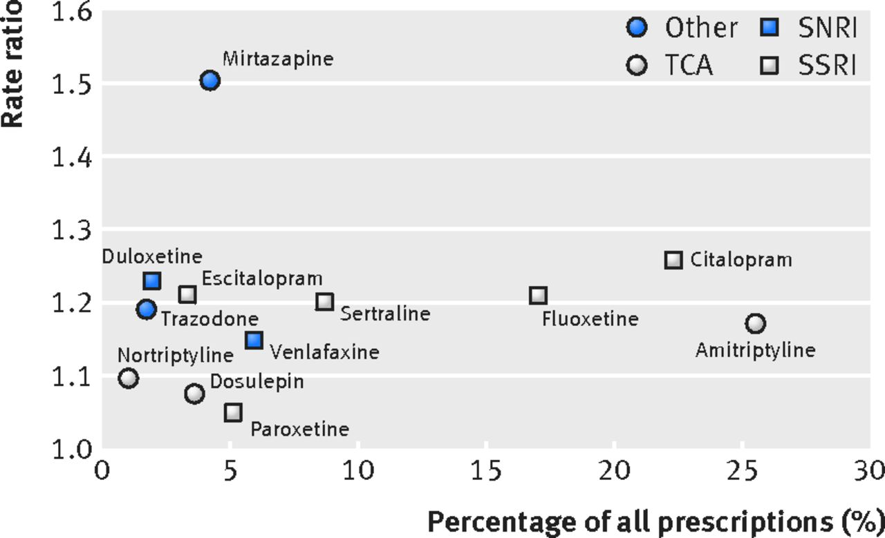 Antidepressant utilisation and incidence of weight gain