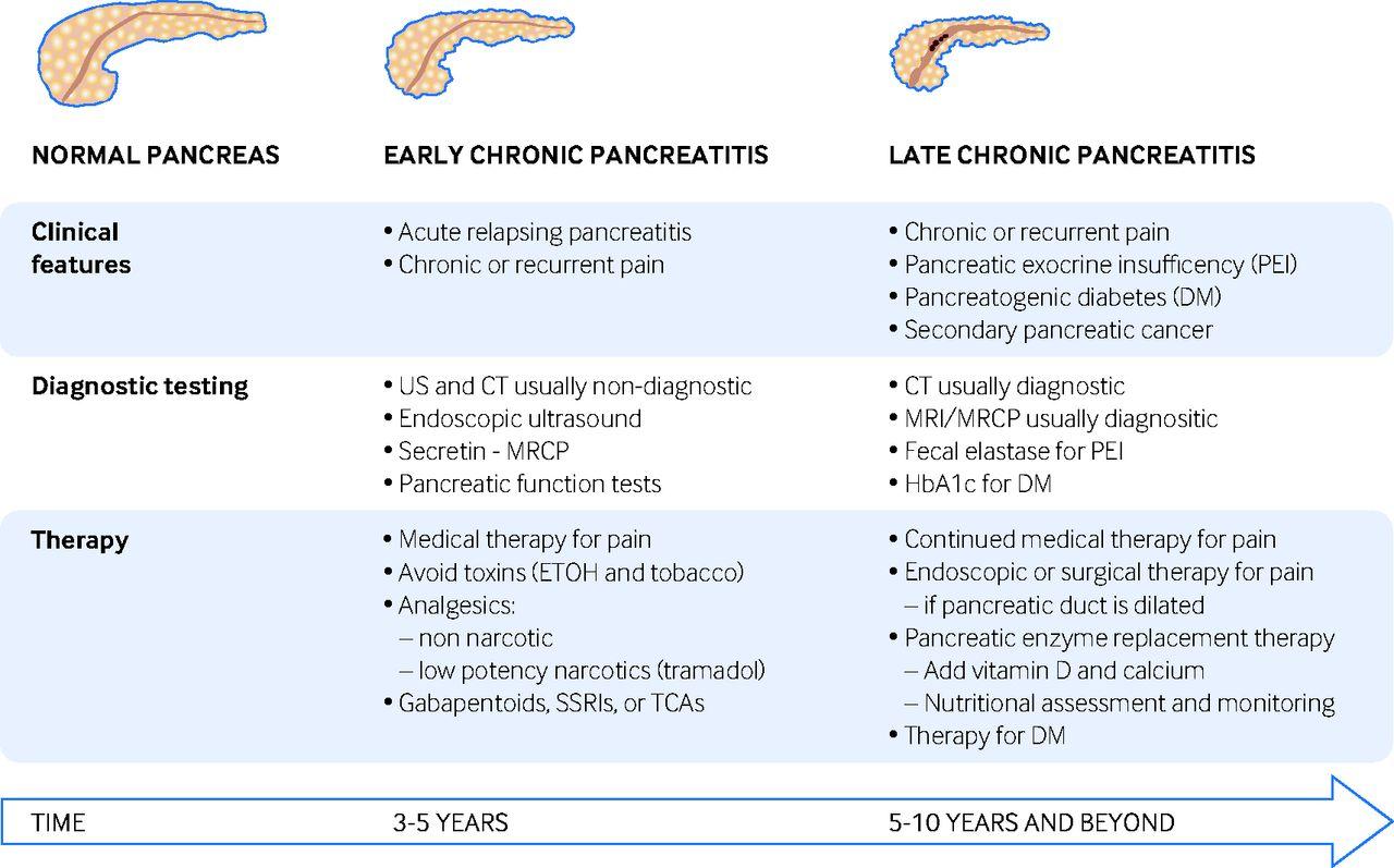 Chronic pancreatitis | The BMJ