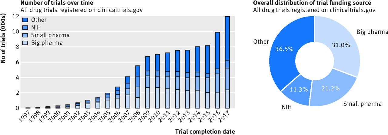 Clinical trial design and dissemination: comprehensive analysis of