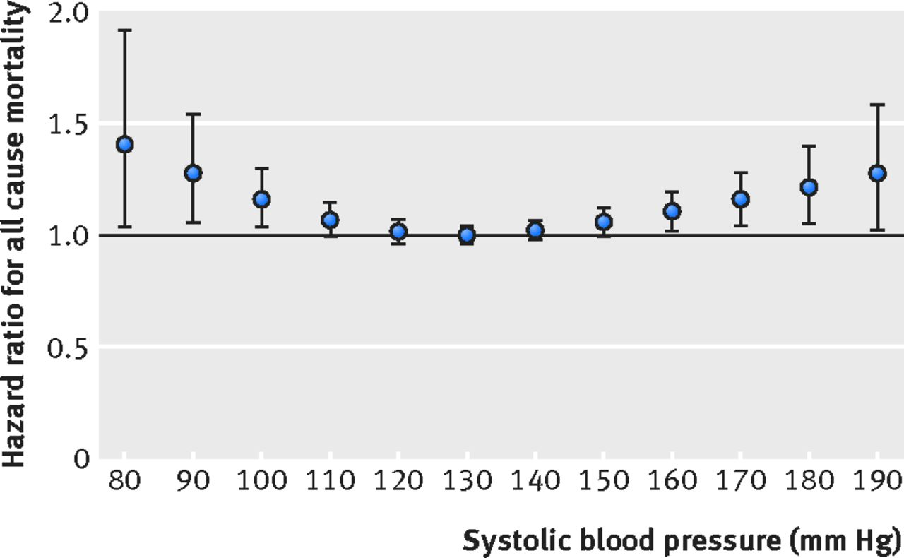Revisiting The Association Of Blood Pressure With Mortality In