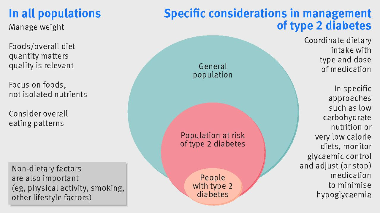dietary and nutritional approaches for prevention and management of type 2 diabetes