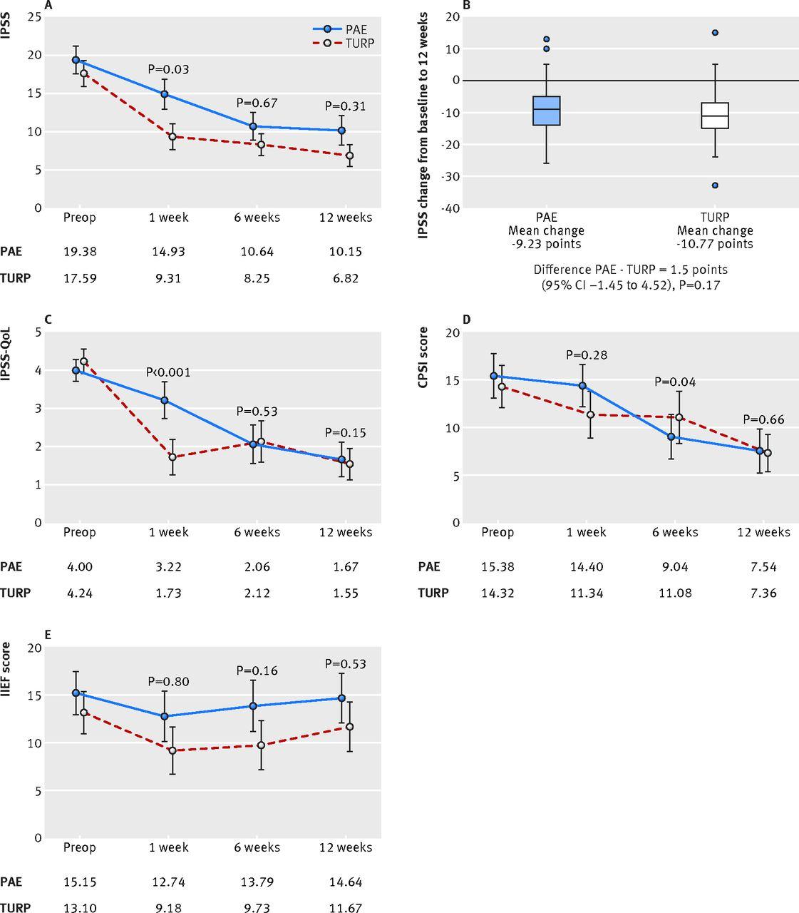 Comparison of prostatic artery embolisation (PAE) versus