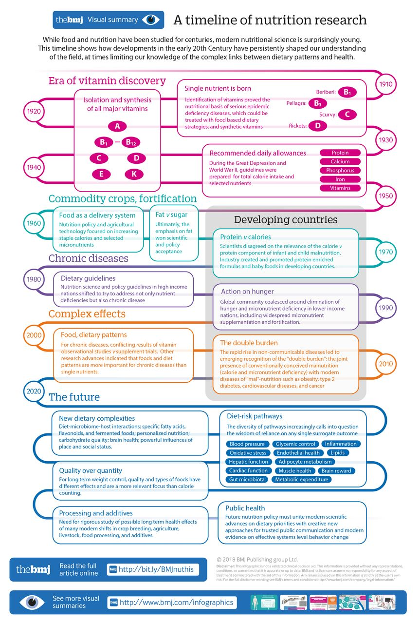 Timeline of the history of scientific method