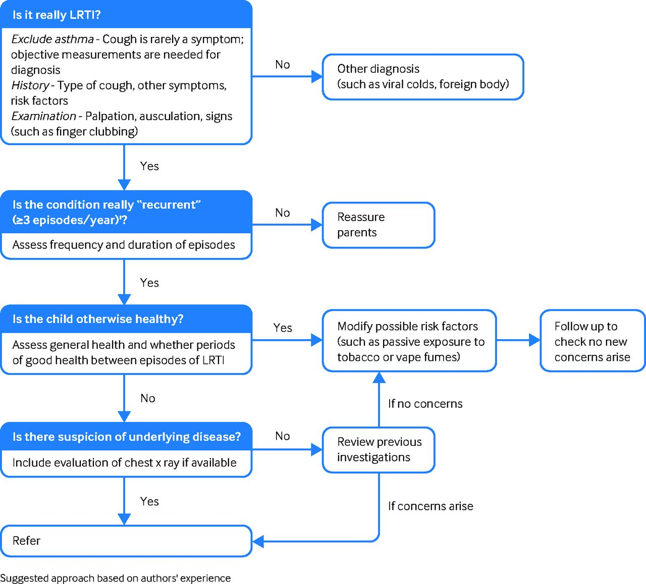 Recurrent lower respiratory tract infections in children   The BMJ