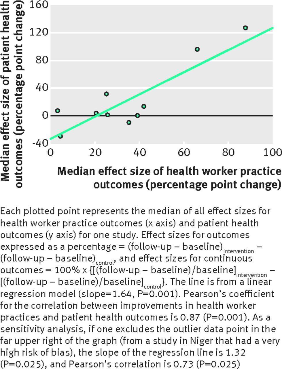 Improving Health Worker Performance An Ongoing Challenge For