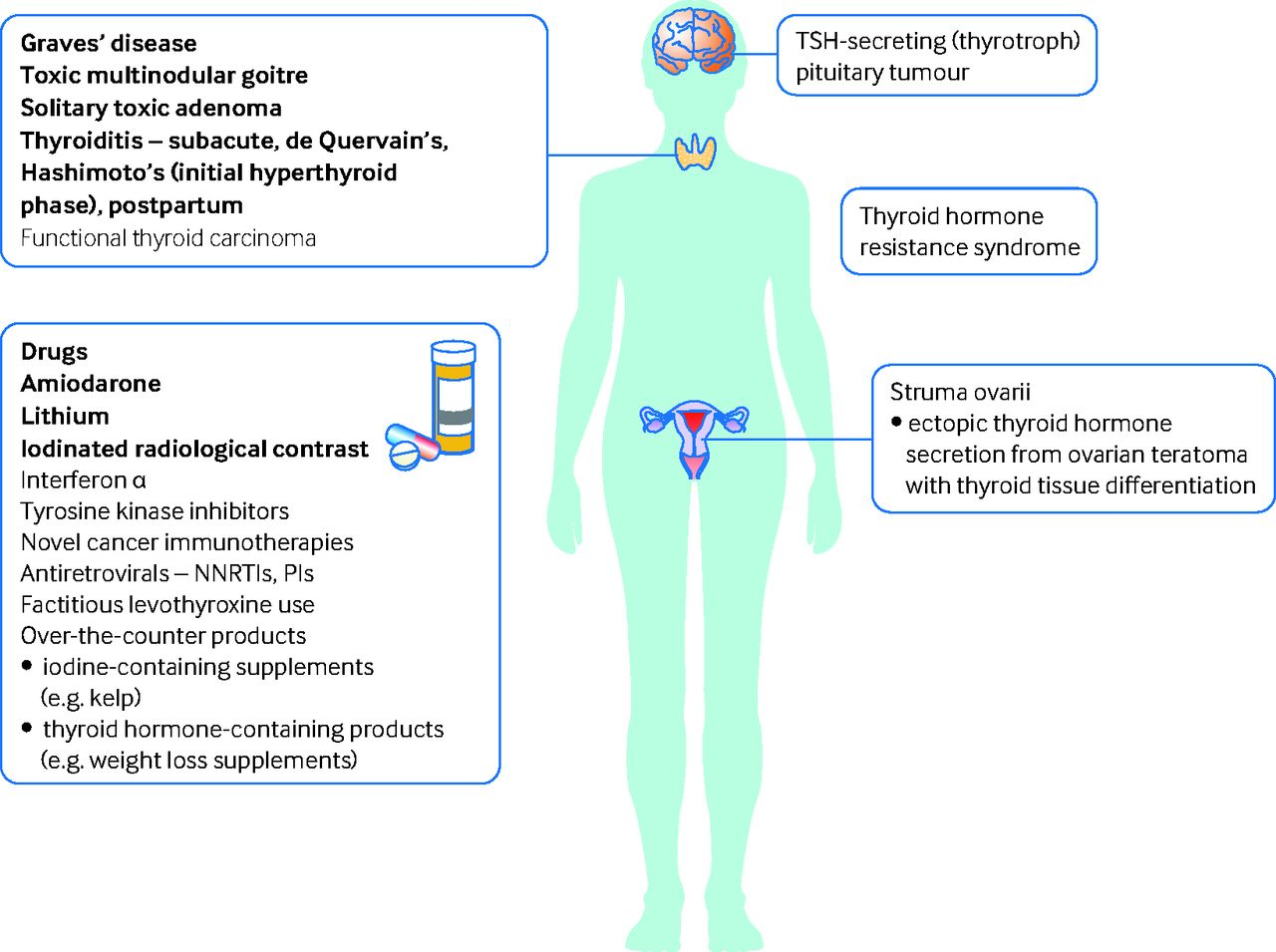 New Diagnosis Of Hyperthyroidism In Primary Care The Bmj