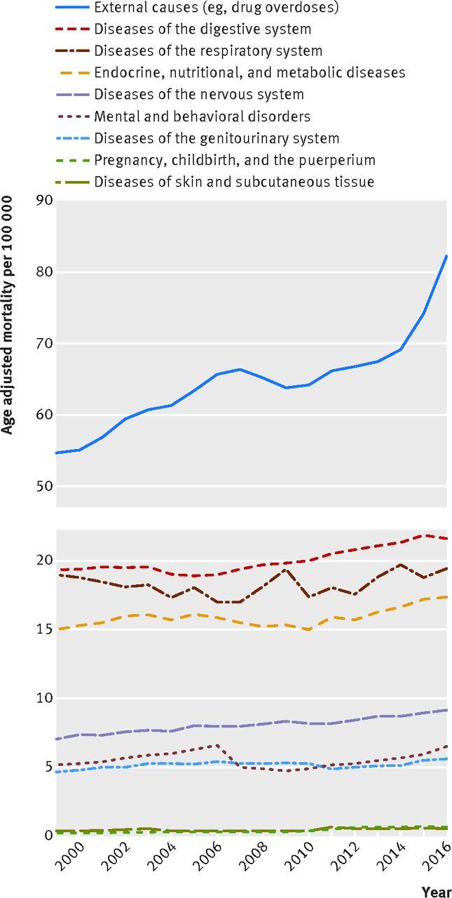 Changes in midlife death rates across racial and ethnic