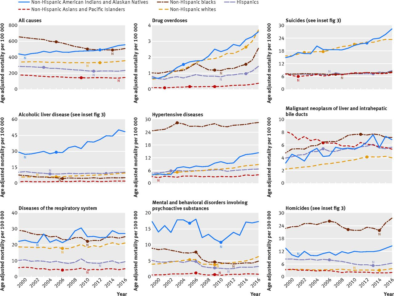changes in midlife death rates across racial and ethnic groups in
