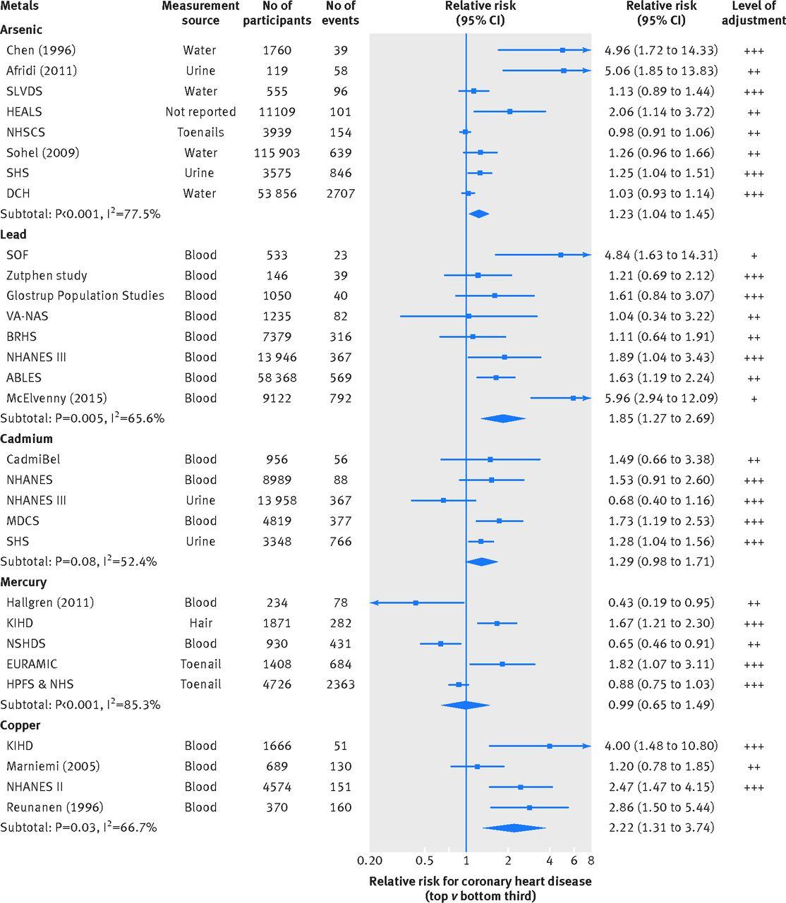 Environmental toxic metal contaminants and risk of cardiovascular