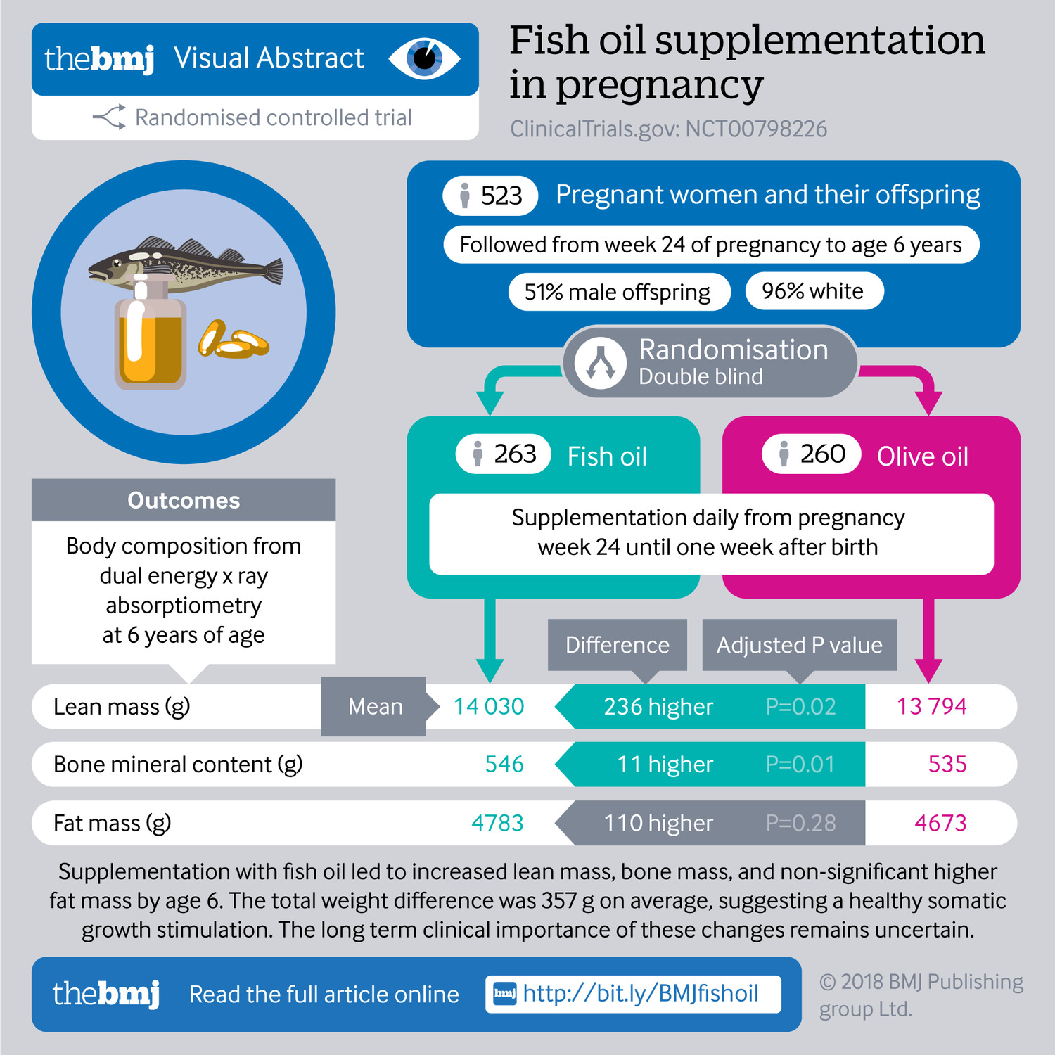 Effect of fish oil supplementation in pregnancy on bone