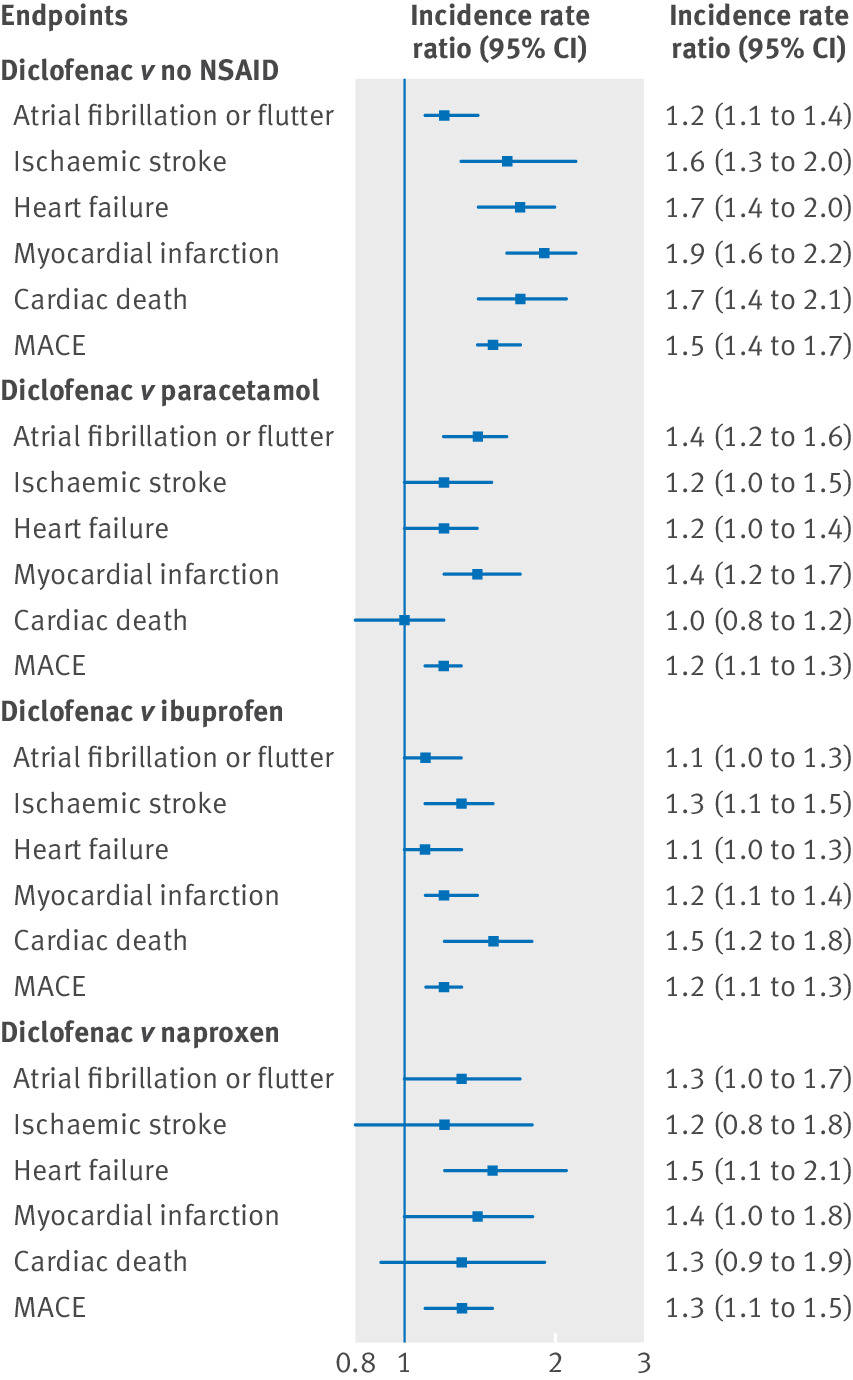 Diclofenac use and cardiovascular risks: series of nationwide cohort