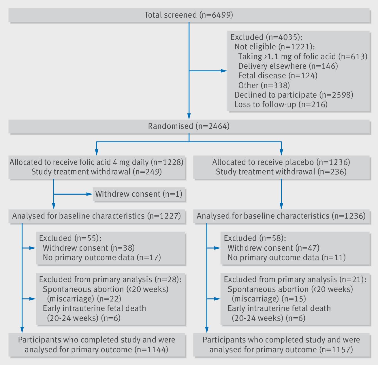 Effect of high dose folic acid supplementation in pregnancy on pre