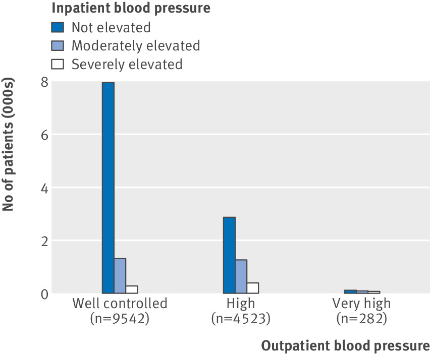 Intensification Of Older Adults Outpatient Blood Pressure Treatment