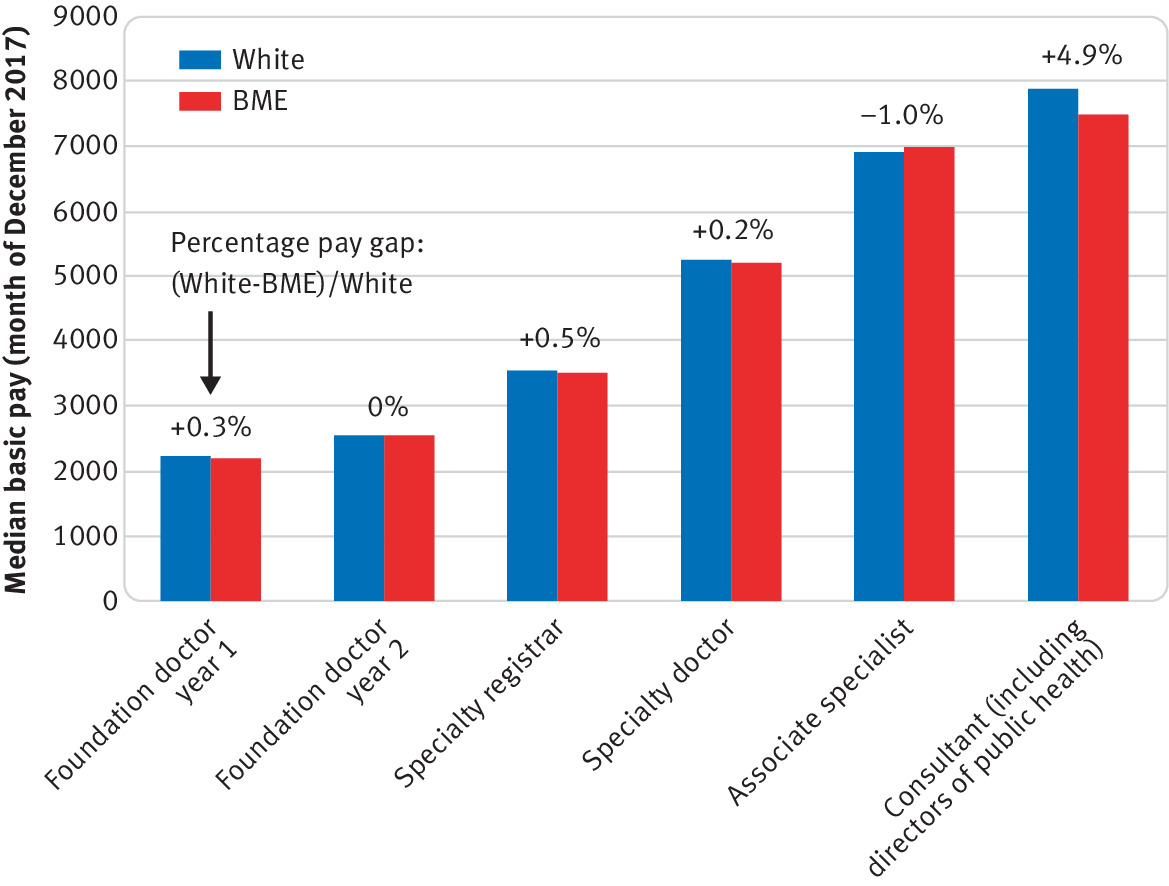 Ethnic pay gap among NHS doctors | The BMJ