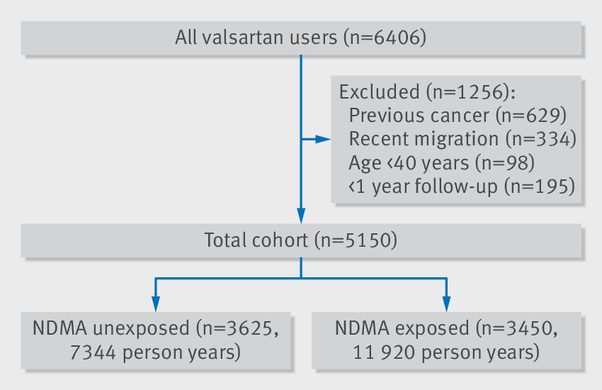 Use of N-nitrosodimethylamine (NDMA) contaminated valsartan