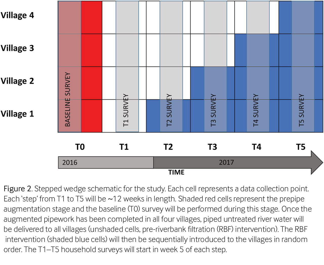 Reporting of stepped wedge cluster randomised trials
