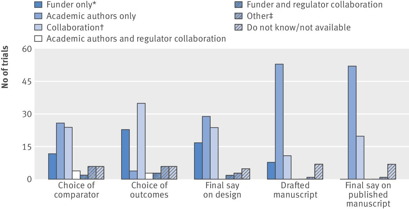 Collaboration between academics and industry in clinical trials