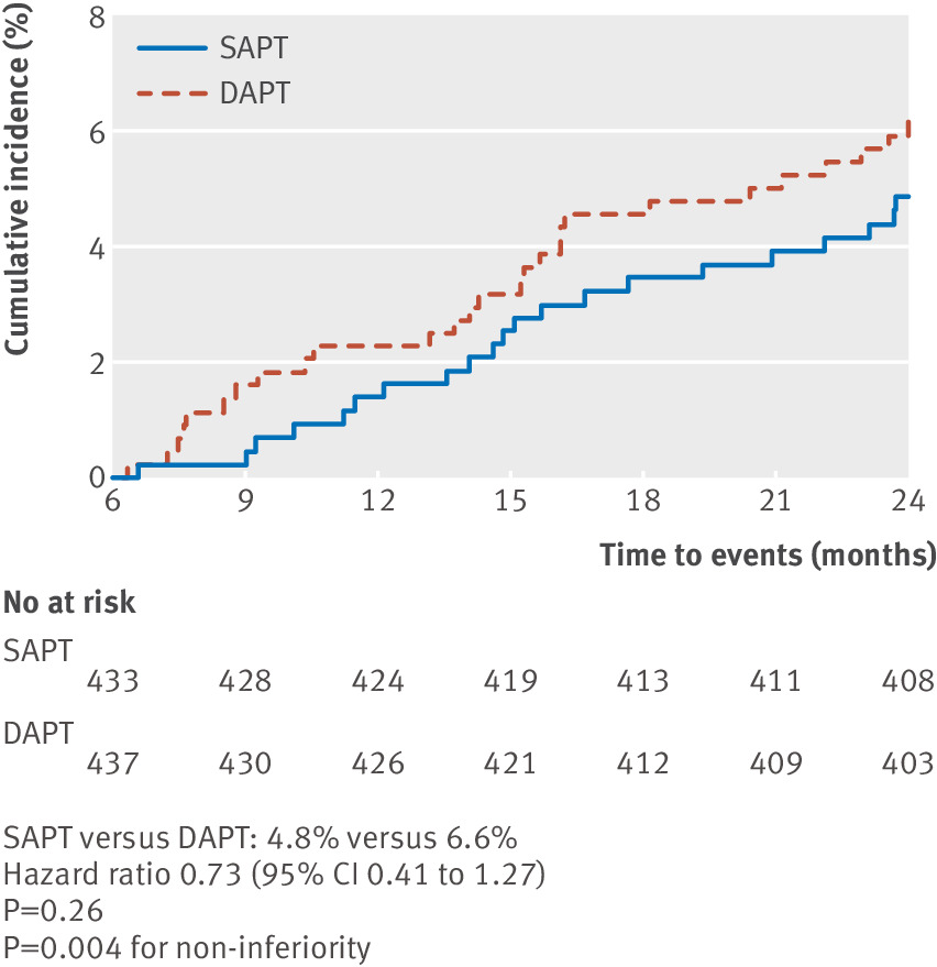 Six months versus 12 months dual antiplatelet therapy after