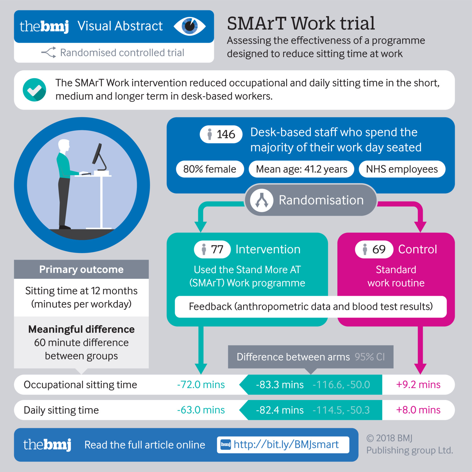 Effectiveness of the Stand More AT (SMArT) Work intervention