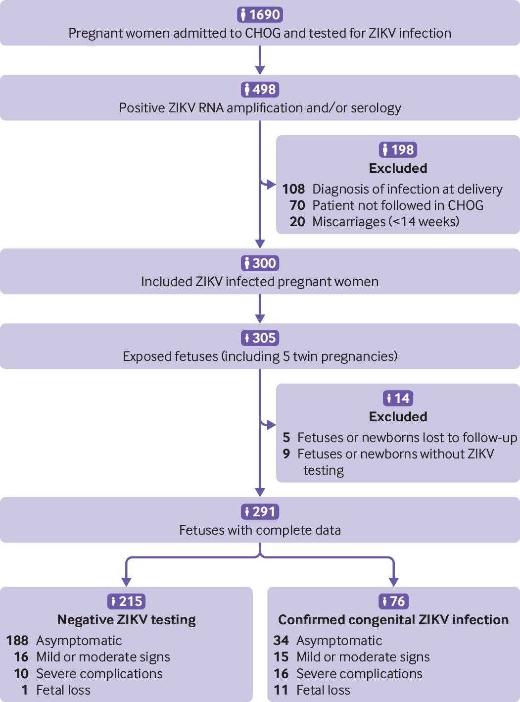 Maternal-fetal transmission and adverse perinatal outcomes