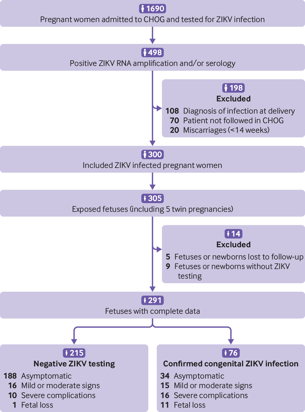 Type Timing Of Maternal Infection >> Maternal Fetal Transmission And Adverse Perinatal Outcomes In