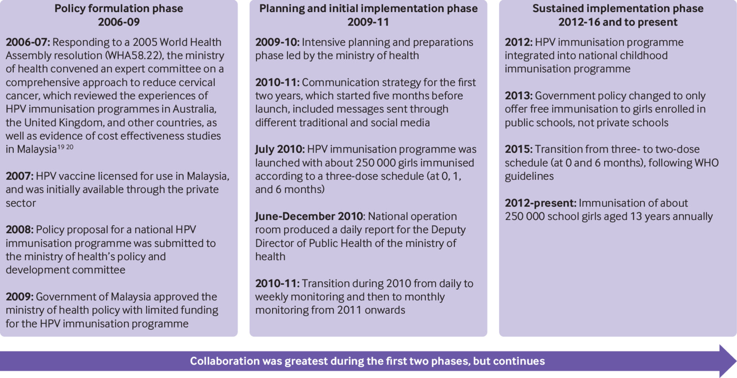 Human Papillomavirus Immunisation Of Adolescent Girls Improving Coverage Through Multisectoral Collaboration In Malaysia The Bmj