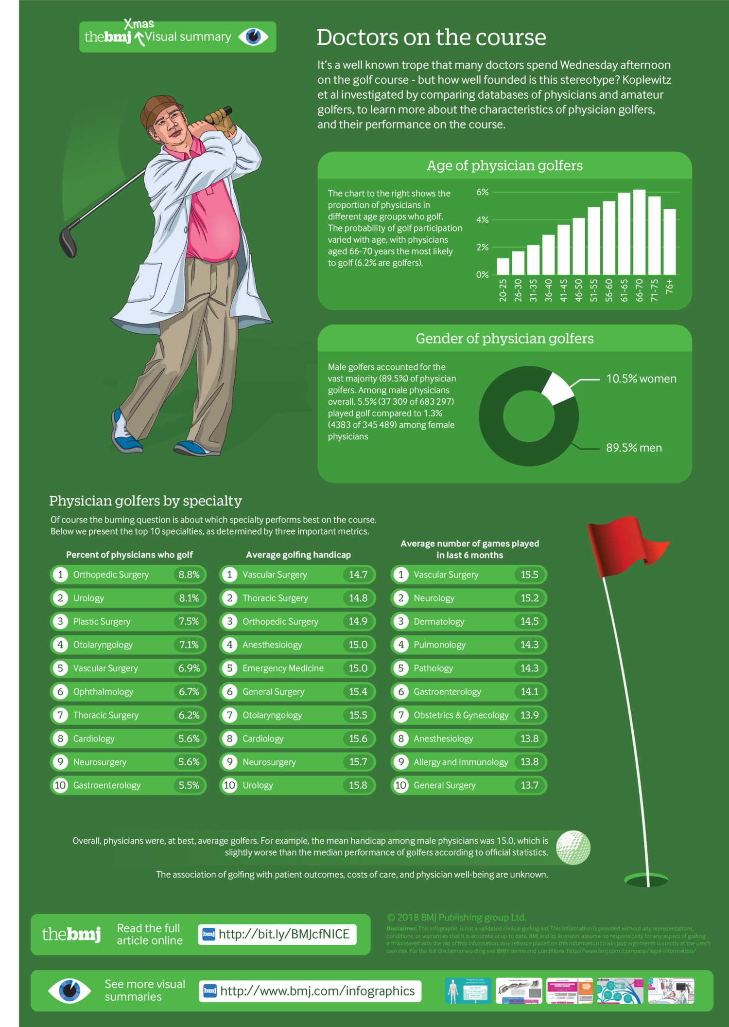 Golf habits among physicians and surgeons: observational