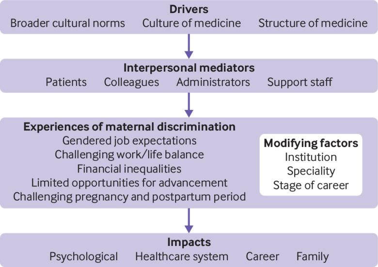Physician mothers' experience of workplace discrimination: a