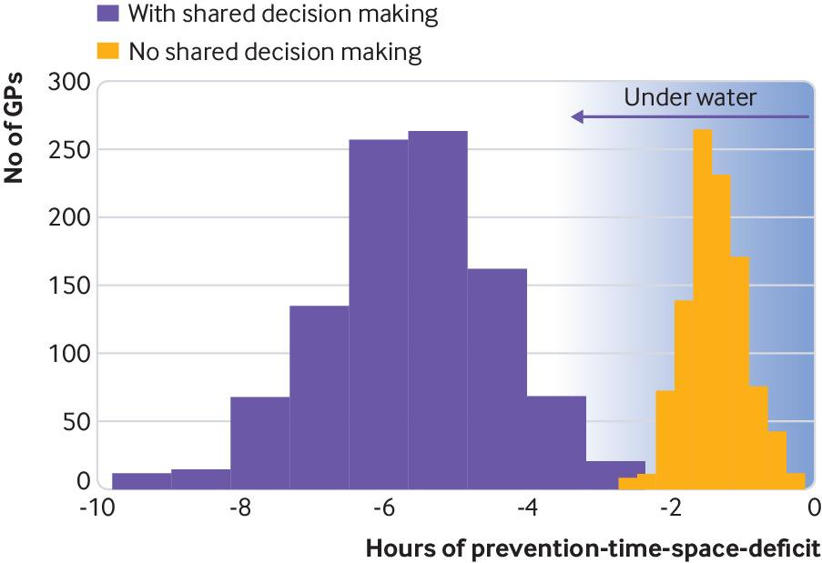 Much to do with nothing: microsimulation study on time management in
