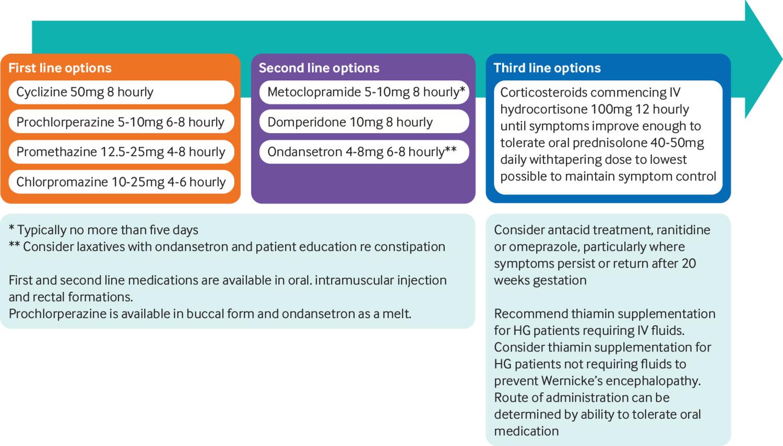 Management Of Severe Pregnancy Sickness And Hyperemesis Gravidarum