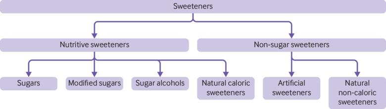 Association between intake of non-sugar sweeteners and health