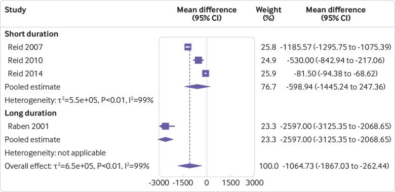 Association between intake of non-sugar sweeteners and