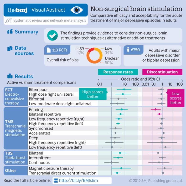Comparative efficacy and acceptability of non-surgical brain