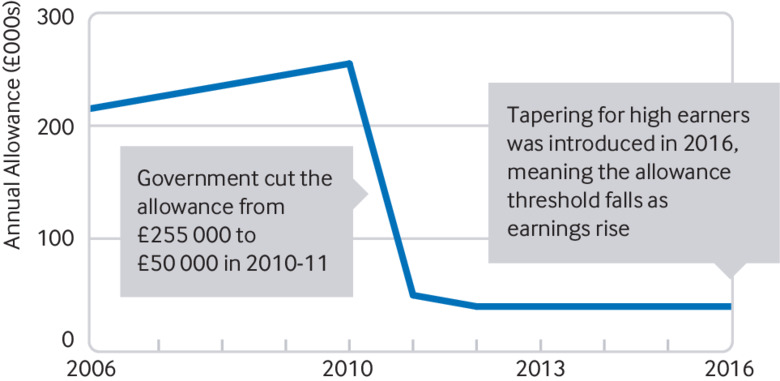 Cuts to pension tax relief deepen retention crisis for