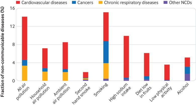 environmental factors that cause respiratory diseases