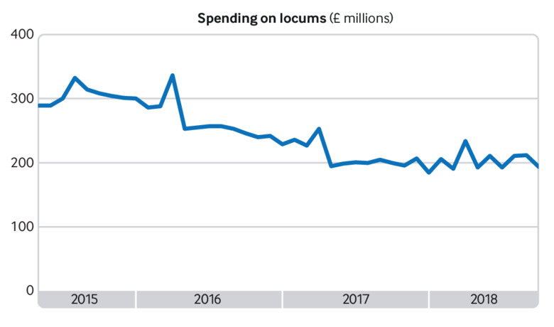 Spending on locums has fallen 44% since introduction of wage cap