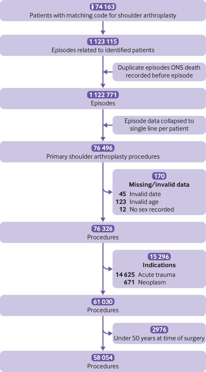 Serious adverse events and lifetime risk of reoperation after elective  shoulder replacement: population based cohort study using hospital episode  statistics for England | The BMJ