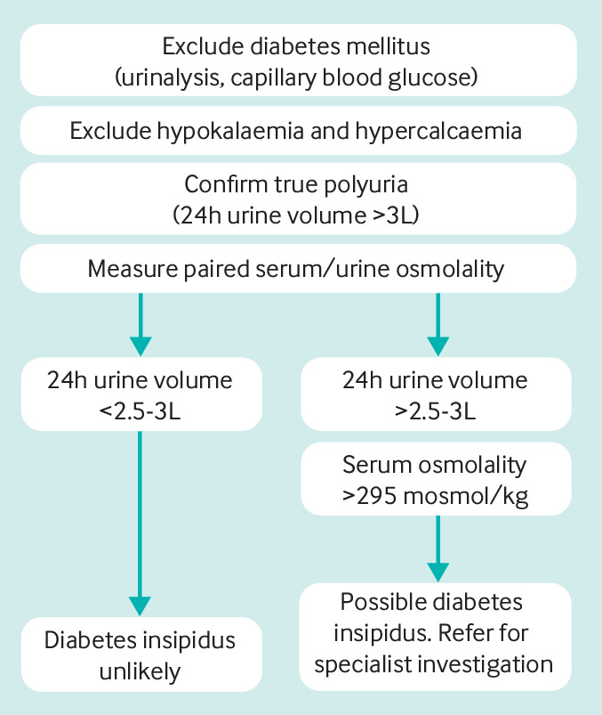for central diabetes insipidus