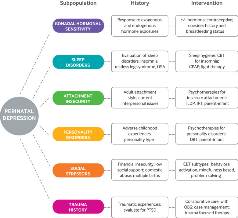 Management of perinatal depression with non-drug