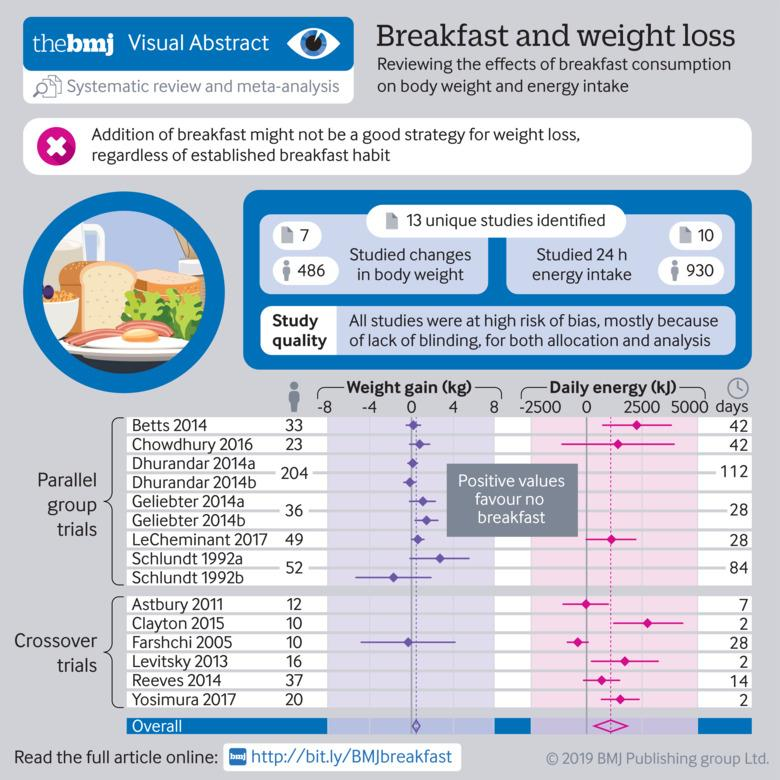Effect of breakfast on weight and energy intake: systematic review
